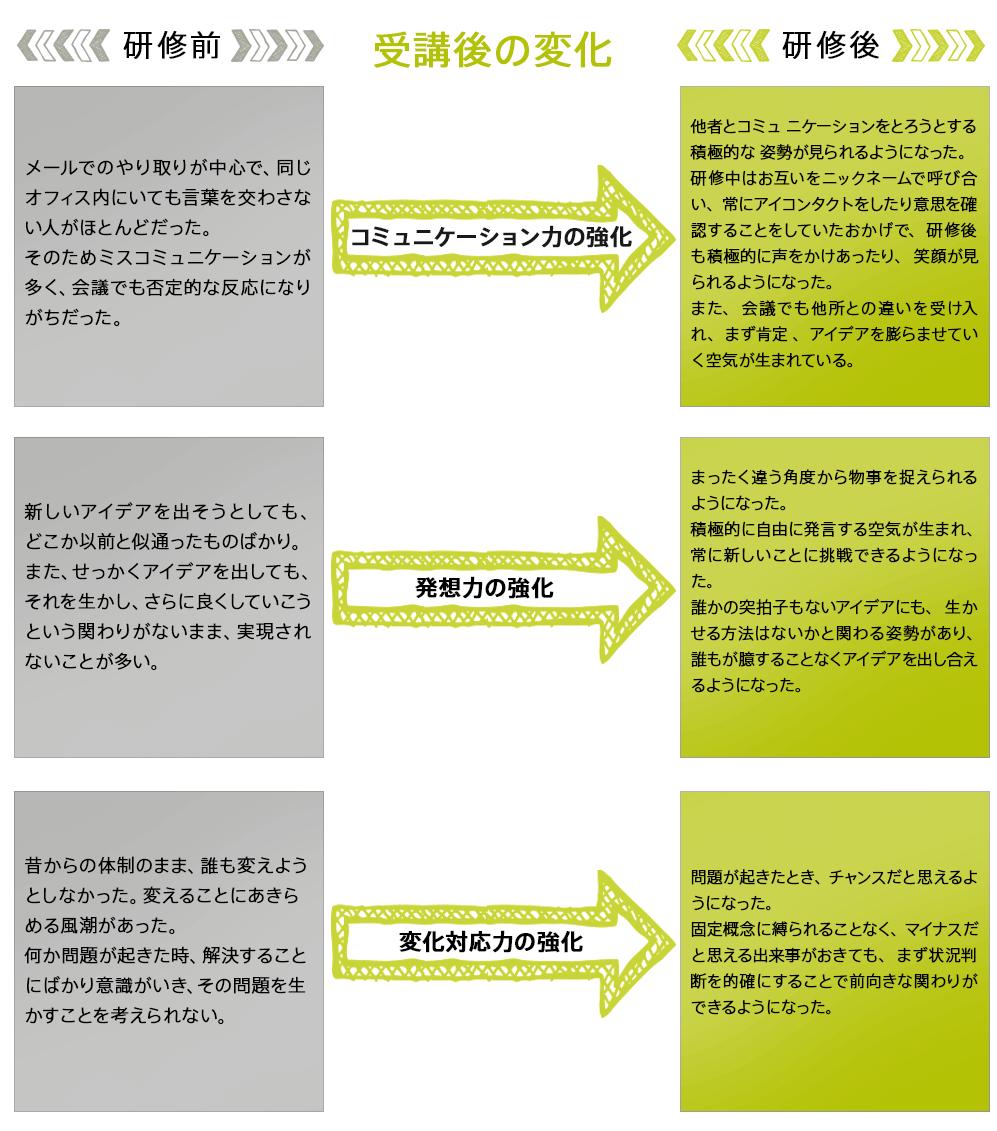 研修前と研修後の変化